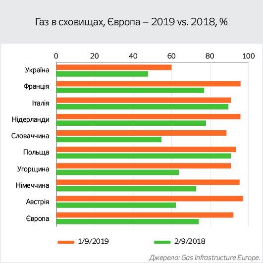 обсяг витрачених коштів на імпортування газу 2018 року